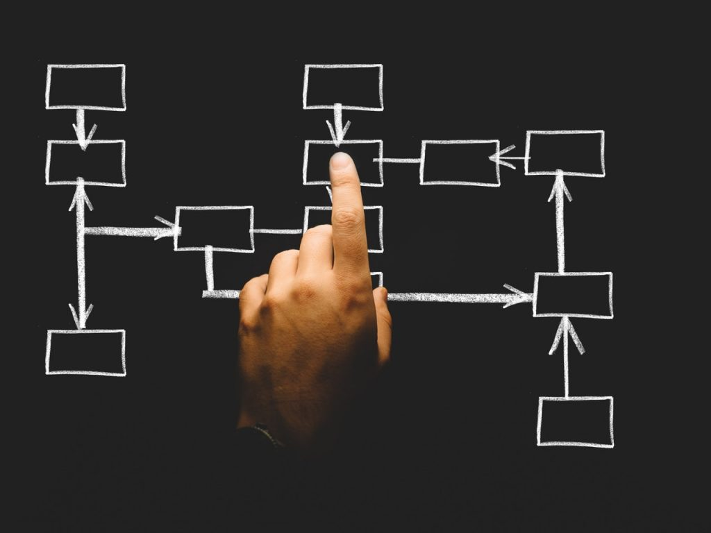 Using Project Management Systems to Drive Sales [Part 2]